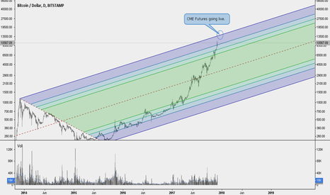 BTCUSD: CME Bitcoin Futures