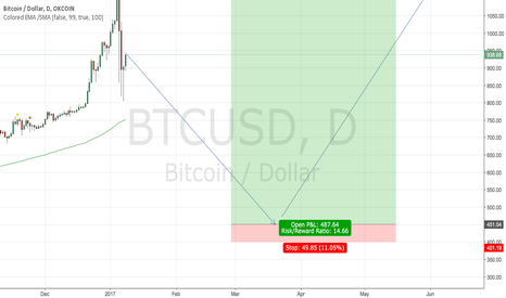 BTCUSD: go to $450 and new ATH