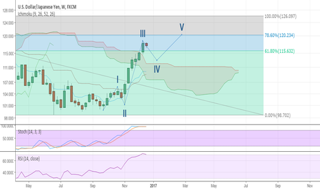 USDJPY: Pull back for wave 4  at least