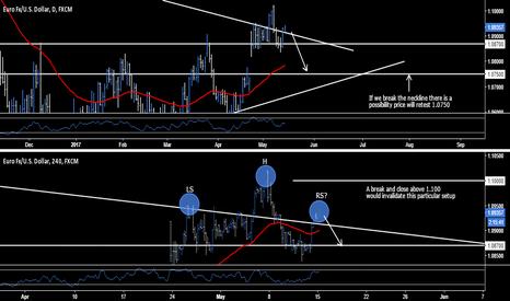 EURUSD: EUR.USD - Short Opportunity