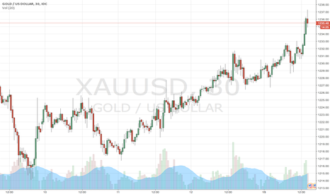 XAUUSD: Breakout to the upside?