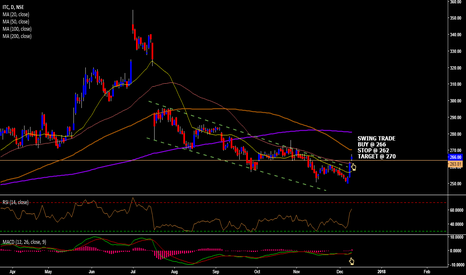 ITC: POSITIONAL TRADE ON ITC