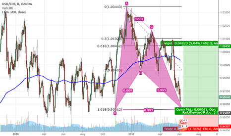USDCHF: USD/CHF Analysis in D1