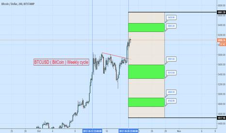 BTCUSD: BTCUSD ( BitCoin ) Weekly cycle