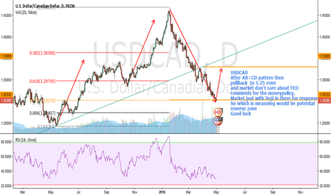 USDCAD: USDCAD Doji is good potential reverse signal