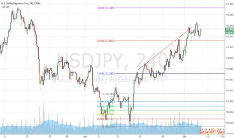 USDJPY: USDJPY consolidating into a drop?