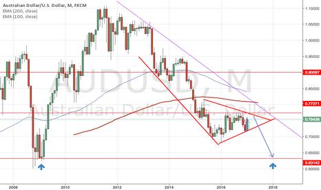 AUDUSD: Long term short on AU