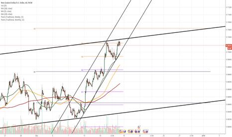 NZDUSD: NZD/USD change of patterns
