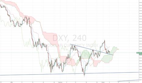 DXY: USD Index - Xu hướng tăng trở lại.