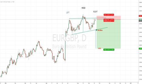 EURGBP: EURGBP rejecting highs. Bearish Head and Shoulders possible