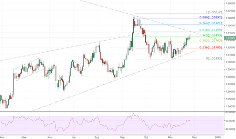 GBPUSD: GBPUSD - Test The Weekly Resistance