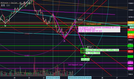 BTCUSD: BTCUSD (Bitfinex) Short-term Predictions Update Feb#3