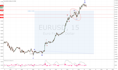 EURUSD: Possible 5th Wave extension count - Is it over yet?