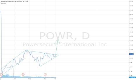 POWR: POWR Bullish Triangle