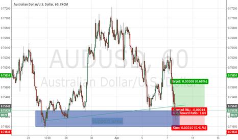 AUDUSD: First post AUSSIE DOLLAR