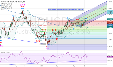 AUDUSD: AUDUSD Neutral for the incoming week 23.06-27.06. 20014