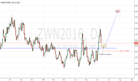 ZWN2016: Wheat CBoT long play opportunity