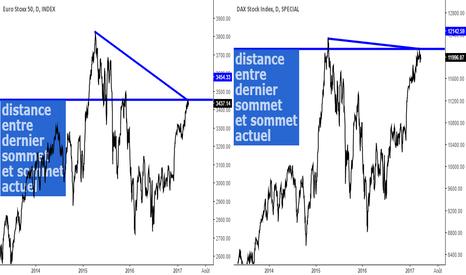 MOY0: euro stoxx 50 et dax (intervalle graphique 1 jour)