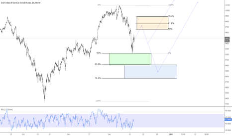 GER30: DAX30 possible scenarios