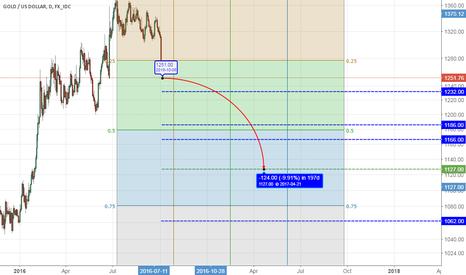 XAUUSD: Gold bearish longer TF (Gann Box)