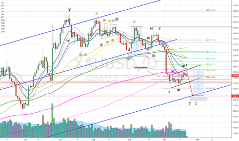 XAUUSD: Gold correction - not done yet