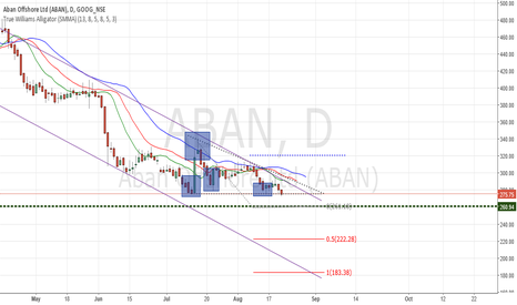 ABAN: Aban Swing Trade analysis - NSE india