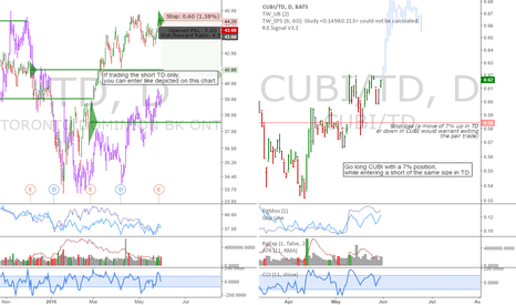 CUBI/TD: TD/CUBI: TD offering an interesting short