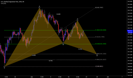 USDJPY: USDJPY-Possible Bullish Gartley at the 101.20 area
