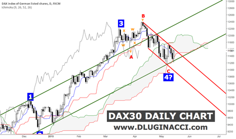 GER30: DAX30 - Quick Update