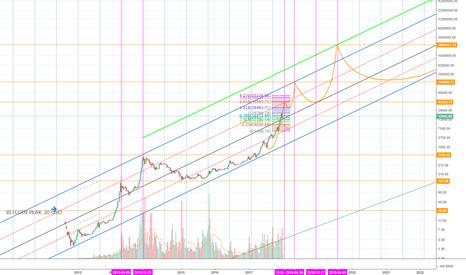 BTCUSD: BTC/USD Long Prediction! Here We go!