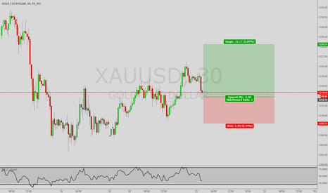 XAUUSD: *Trade of the Day* Long Gold