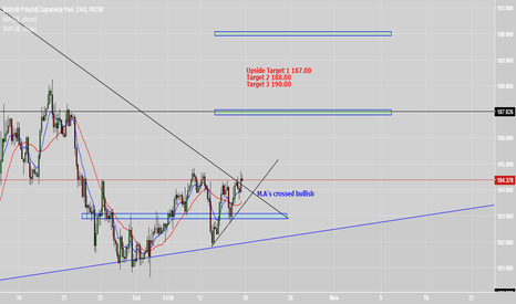 GBPJPY: GBPJPY Long. Price around weekly channel boundary/61.8% fib