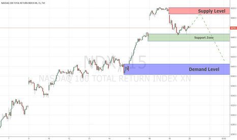 NDX: Key Levels NASDAQ 20/12/2017