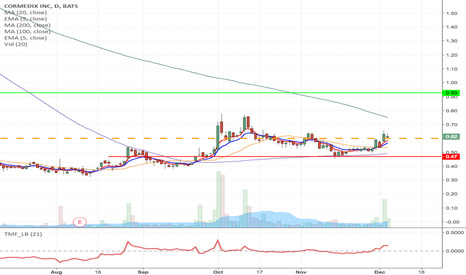 CRMD: CRMD -Downward Channel breakout long from $0.60 to $0.93 & highr