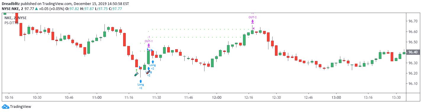 tradingview strategija nėra perdažoma