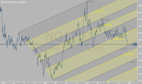 NG1!: Movement of NatGas