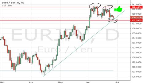 EURJPY: EurJpy daily chart