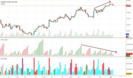 J61!: Coraz mniejszy popyt na jena