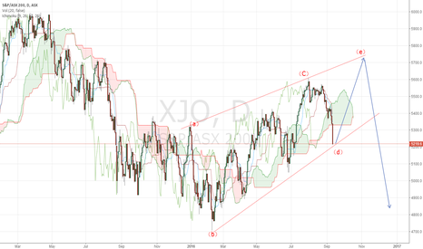 Xjo index options trading hours