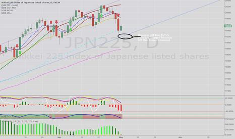 JPN225: Nikkei into support