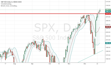 SPX: Buy on the pullback!