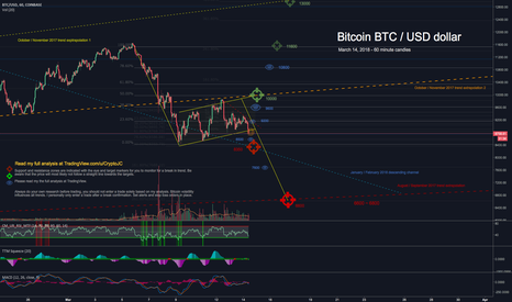 BTCUSD: Bitcoin USD flag breaking down, support & resistance targets
