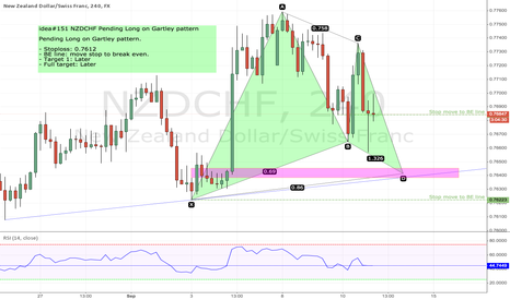 NZDCHF: idea#151 NZDCHF Pending Long on Gartley pattern