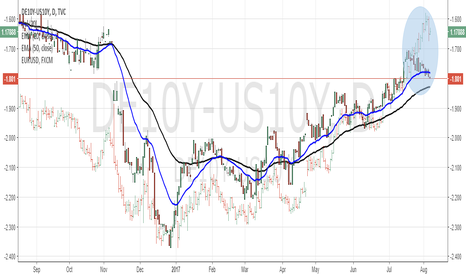 DE10Y-US10Y: eurusd vs bonds yield