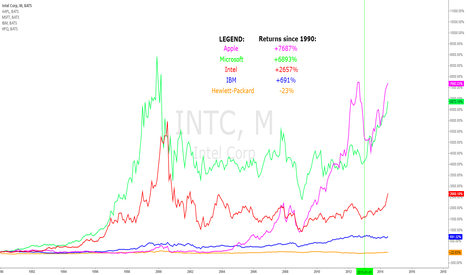 INTC: Big Tech returns since 1990 - monthly chart