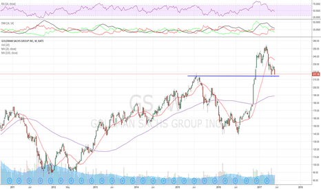 """GS: Interesting read here, holding that """"215"""" mark as strong support"""