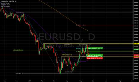 EURUSD: (LOSS) A short term long on EURUSD (2.8:1 risk/reward)