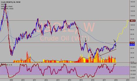 USOIL: WTI Crude - Very bullish above 65
