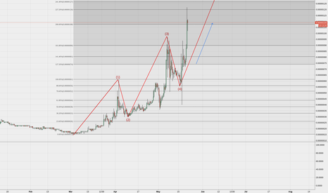 DOGEBTC: DOGE Large Elliot wave