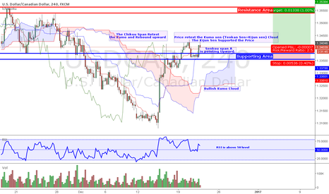 USDCAD: Potential Long Setup on USD/CAD 4H Chart
